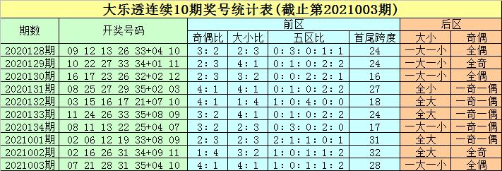 004期豹子头大乐透预测奖号:龙头凤尾参考