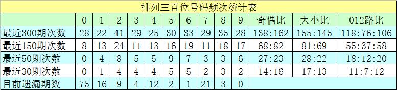 007期沧海排列三预测奖号:单选号码推荐