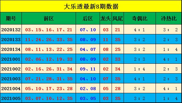 宋大江006期大乐透预测奖号:后区两码参考