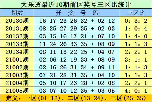 双贵006期大乐透预测奖号:前区双胆推荐