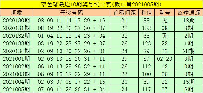 东风破006期双色球预测奖号:五码蓝球推荐