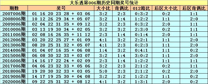 小王子006期大乐透预测奖号:前区杀号推荐