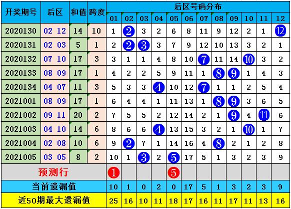 樊阳006期大乐透预测奖号:前区杀8码参考