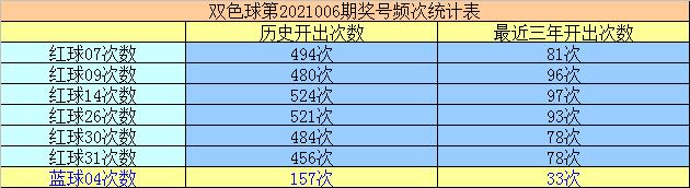 万妙仙006期双色球预测奖号:蓝球独胆推荐