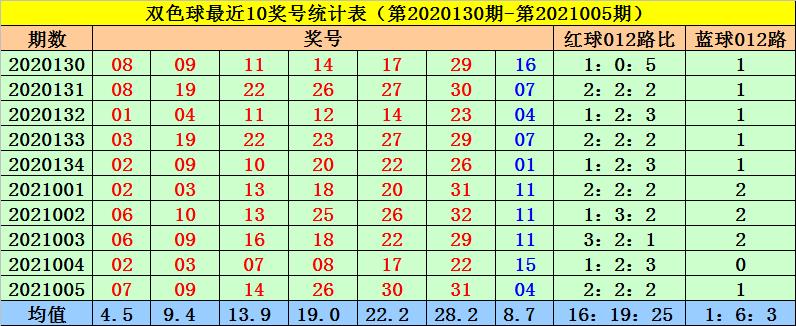 菲姐006期双色球预测奖号:红球三胆参考