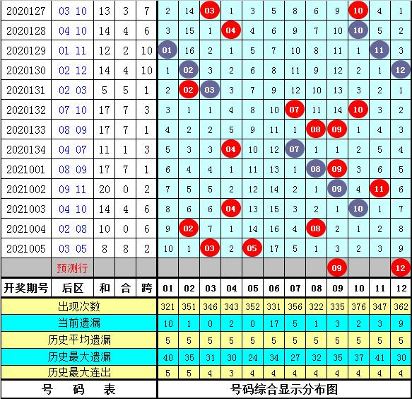 英豪006期大乐透预测奖号:后区五码参考