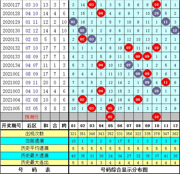 徐先生006期大乐透预测奖号:后区和值分析
