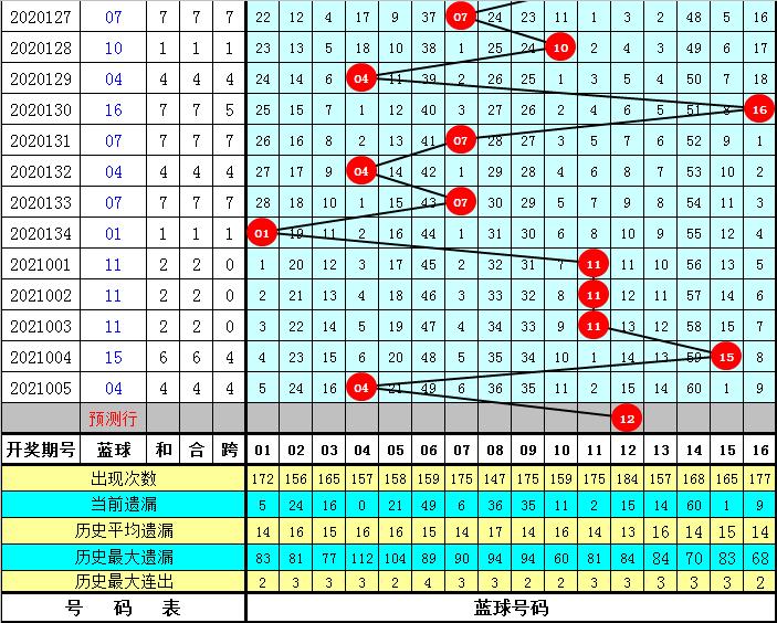 大飞006期双色球预测奖号:红球双胆参考