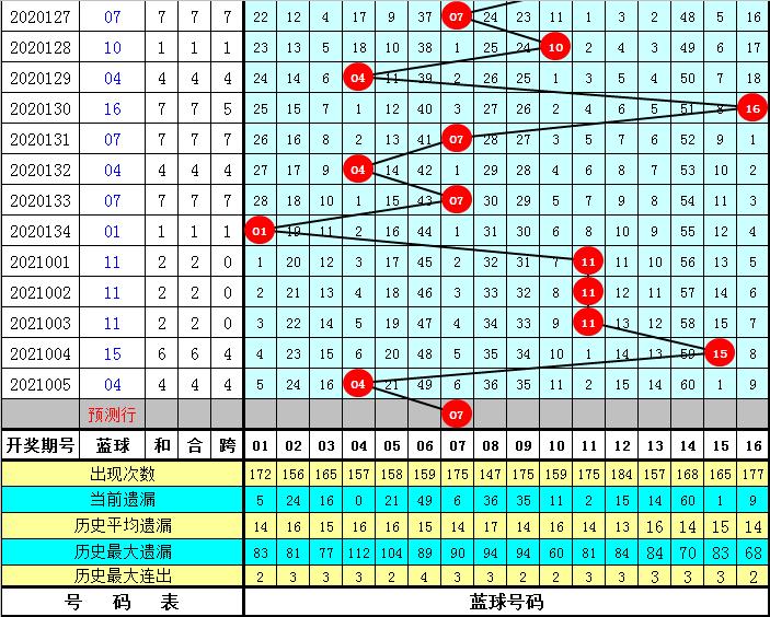 阿财006期双色球预测奖号:红球胆码推荐
