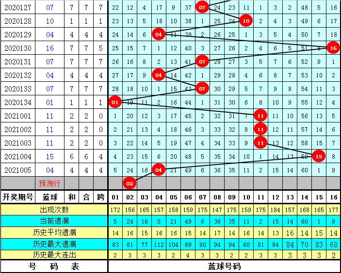 孔阳006期双色球预测奖号:蓝球历史同期对比分析