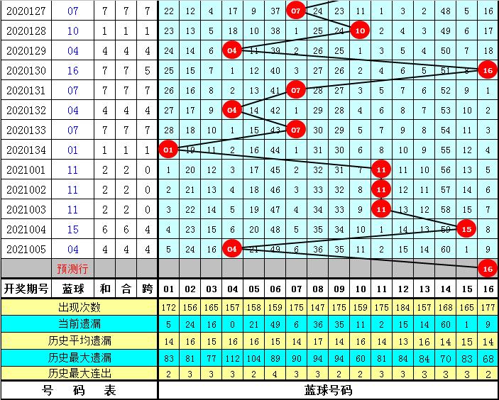 K哥006期双色球预测奖号:五码蓝球推荐