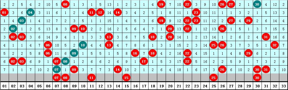 海草006期双色球预测奖号:红球双胆参考