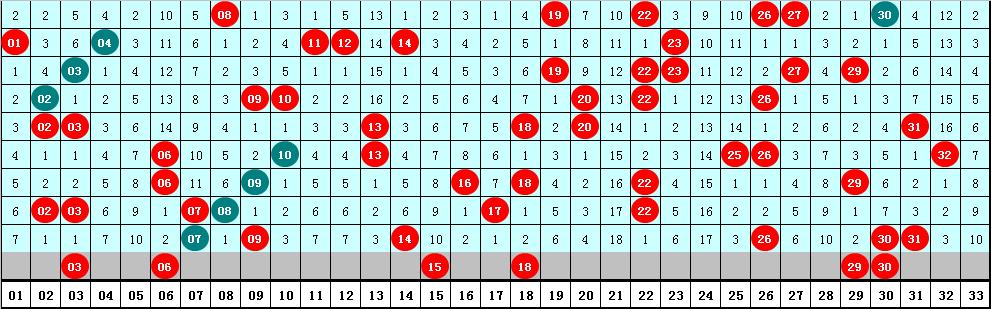水镜006期双色球预测奖号:红球胆码参考