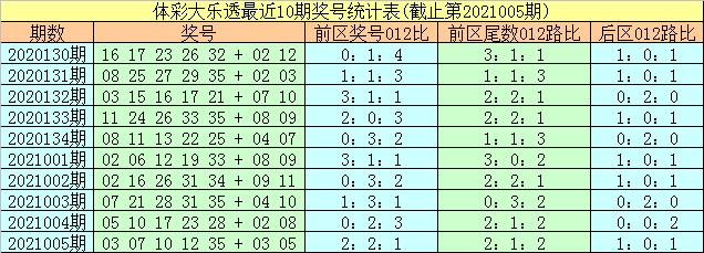 易阳指006期大乐透预测奖号:前区尾数012路比推荐