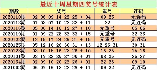 财宝006期双色球预测奖号:红球连码推荐