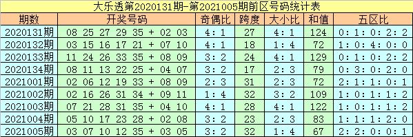 杨万里006期大乐透预测奖号:前区双胆推荐
