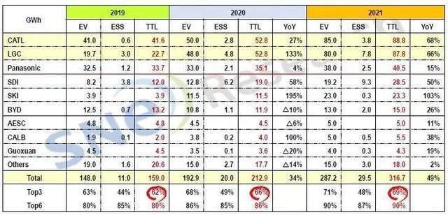 (表中EV即电动车用的动力电池产能,数据来自韩国市场调研机构SNE Research)