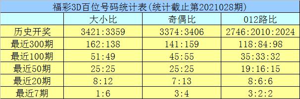 029期龙九福彩3D预测奖号:定位杀两码