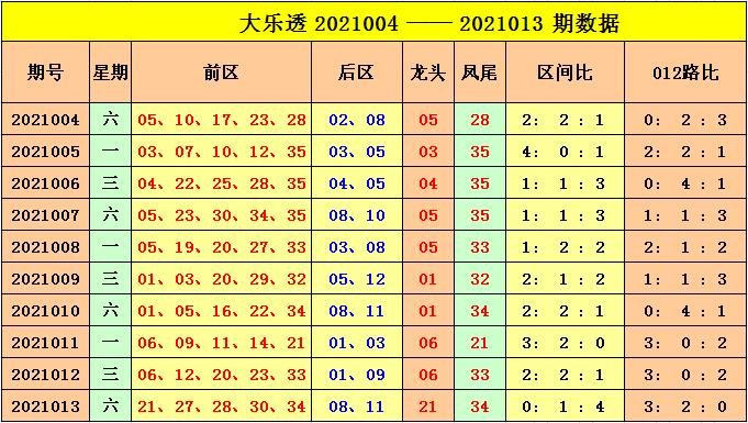 014期云飞大乐透预测奖号:012路码分析