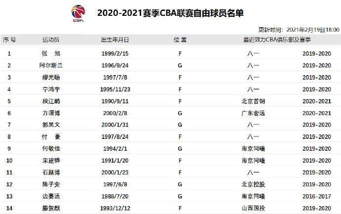 自由球员名单:新增阿尔斯兰等四名前八一队员