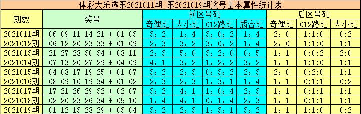 大力020期大乐透预测奖号:前区凤尾推荐