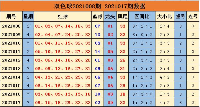 余年018期双色球预测奖号:重号连号分析