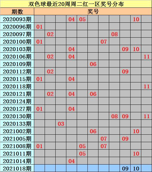 亦玄018期双色球预测奖号:红球和值统计