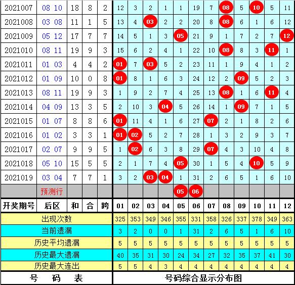 豹子头020期大乐透预测奖号:龙头凤尾参考