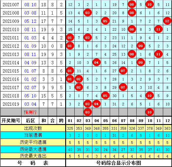 梁公子020期大乐透预测奖号:周三奖号分析