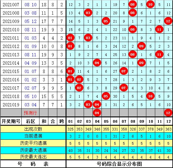 豹王020期大乐透预测奖号:定位遗漏分析