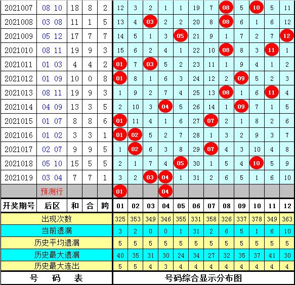 安仔020期大乐透预测奖号:后区号码分析