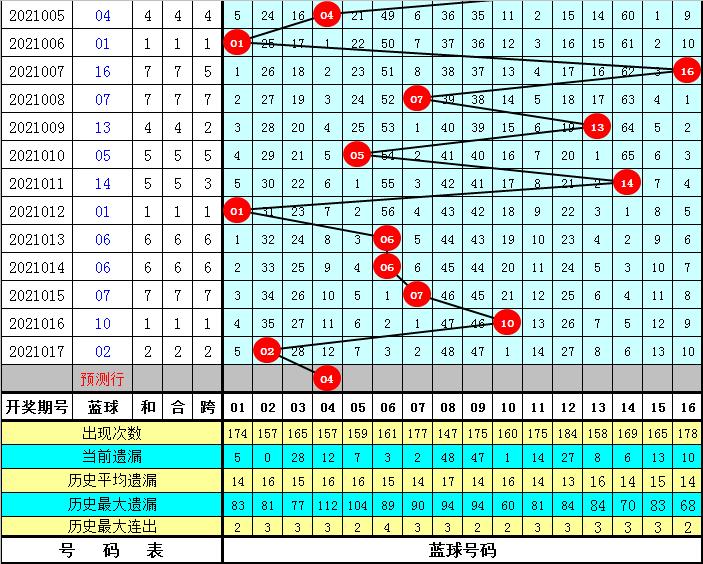 袁启晨018期双色球预测奖号:红球区间比