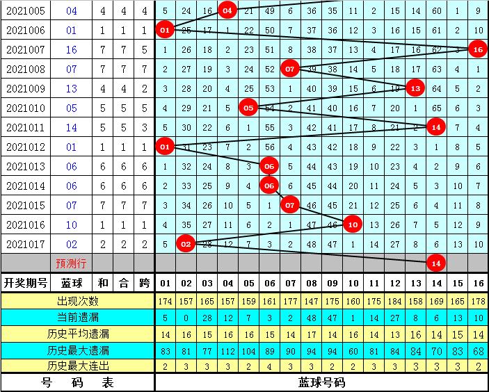 易衍018期双色球预测奖号:红球双胆参考