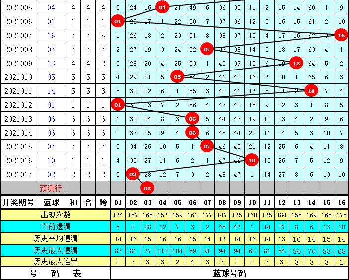 薛山018期双色球预测奖号:蓝球分析