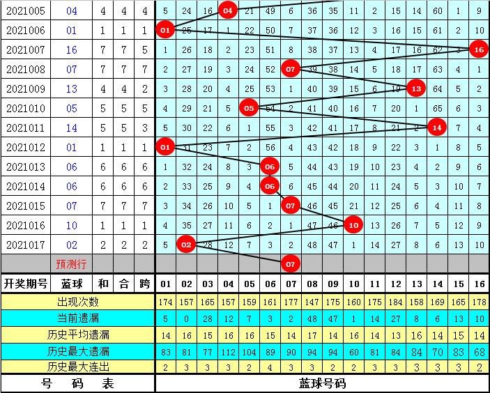 彤彤018期双色球预测奖号:红球重号分析
