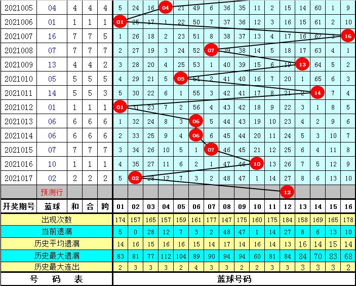 杨万里018期双色球预测奖号:红球大小比参考