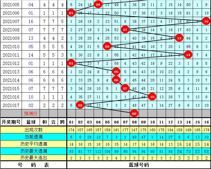 小霸王018期双色球预测奖号:大小比分析