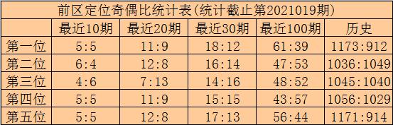 林啸020期大乐透预测奖号:前区奇偶比推荐
