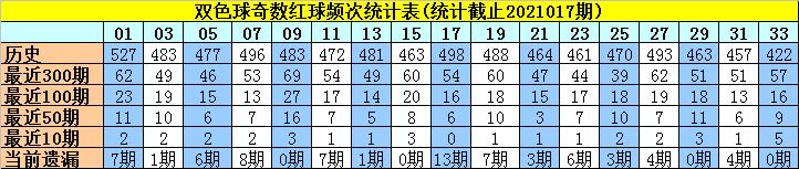 许老六018期双色球预测奖号:偶数红球分析