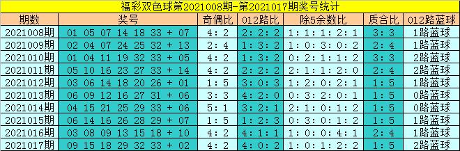 状元公018期双色球预测奖号:蓝球奖号分析