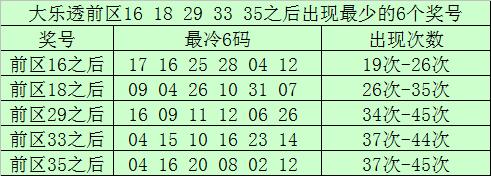022期南宫胜大乐透预测奖号:前区双胆推荐