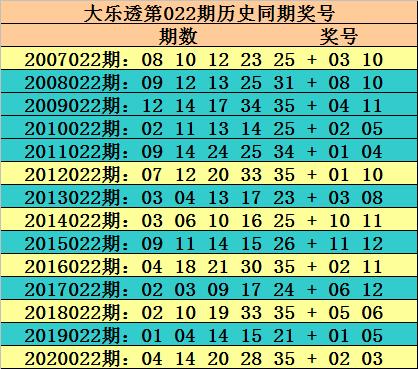 022期玫瑰大乐透预测奖号:后区必杀5码