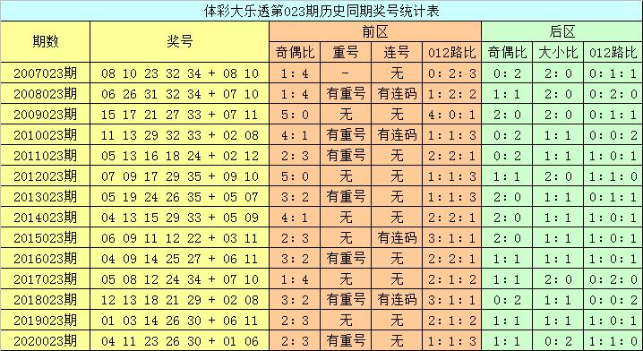 023期龙山大乐透预测奖号:大复式参考