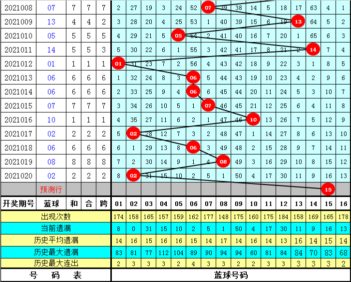 耀阳021期双色球预测奖号:小复式推荐