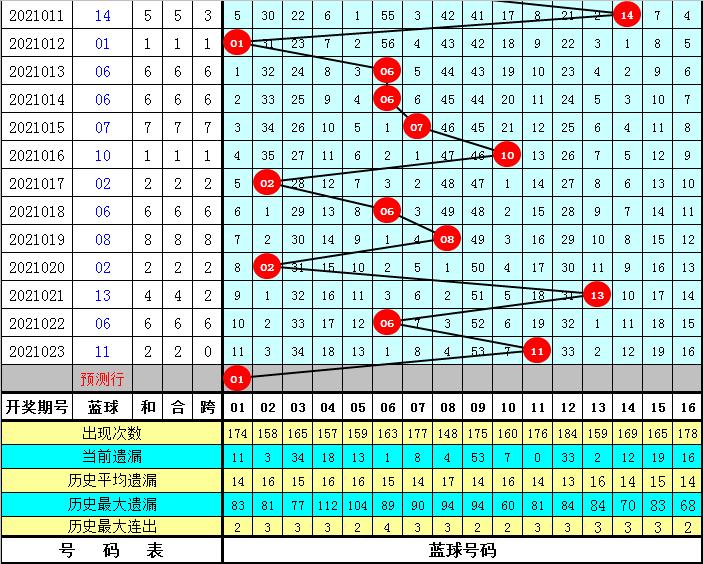 龙山双色球024期:红球连码分析