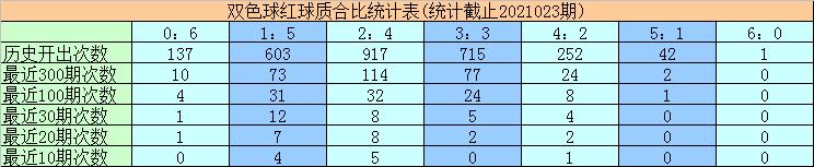 024期黄欢双色球预测奖号:蓝球质合分析