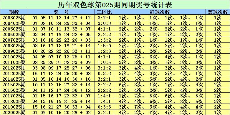 025期赵灵芝双色球预测奖号:蓝球5码参考