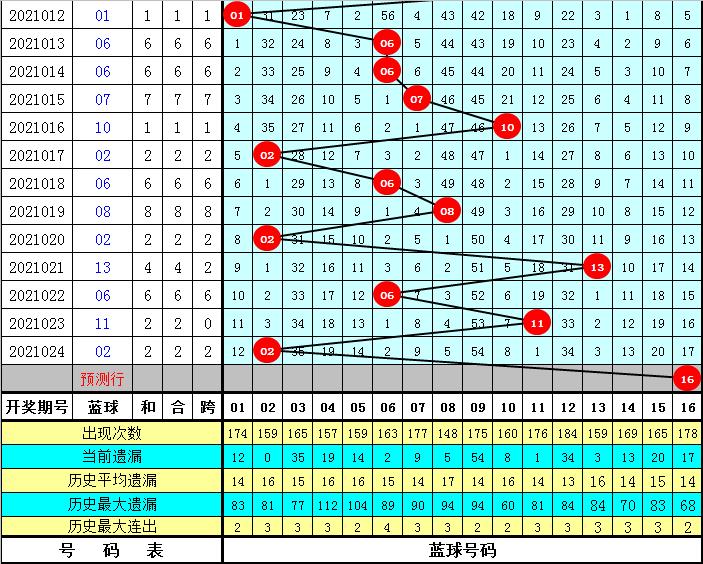 龙山双色球025期:红球胆码参考
