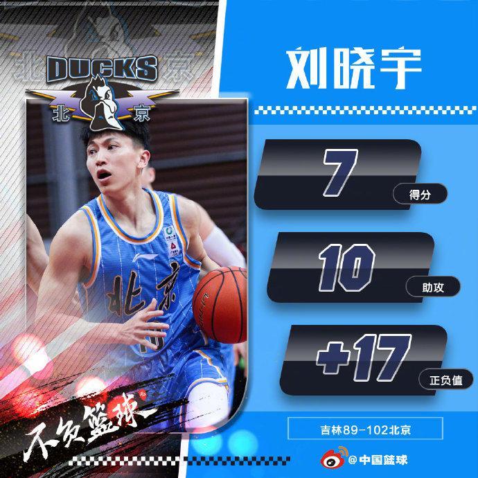 正负值+17助攻10次赛季新高 刘晓宇重新被激活