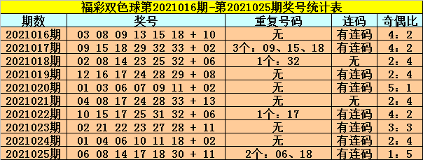 龙山026期双色球预测奖号:红球连码分析